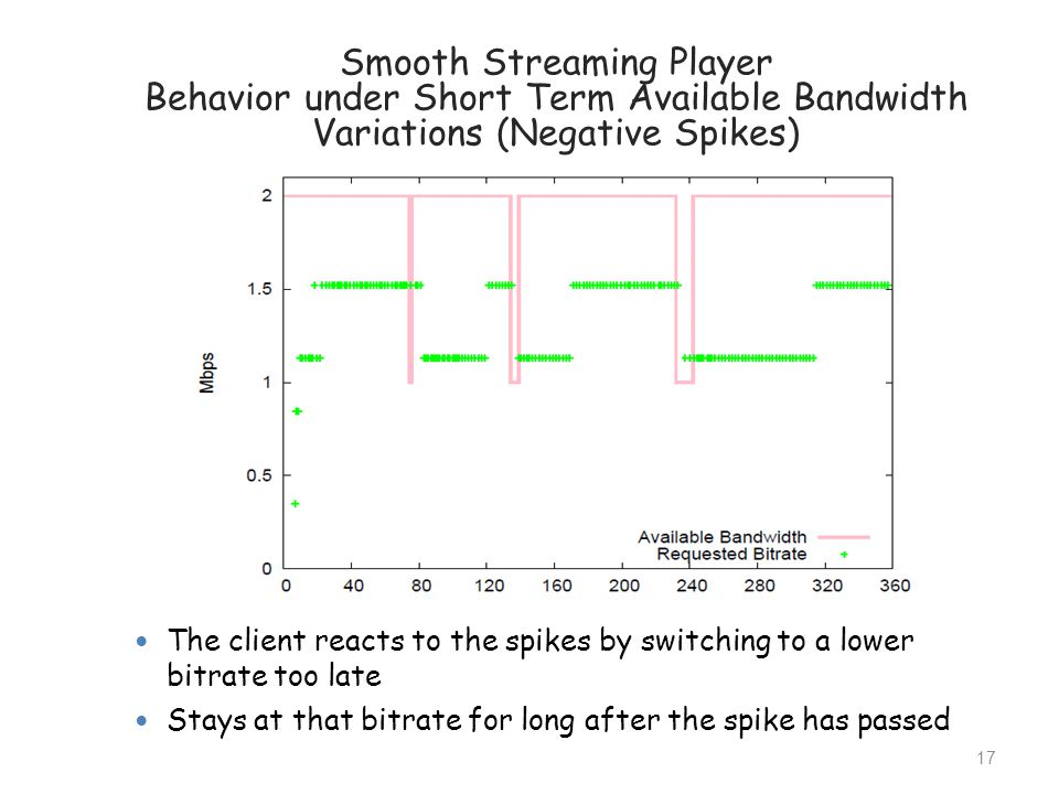 Smooth Streaming Player Behavior under Short Term Available Bandwidth Variations (Negative Spikes)
