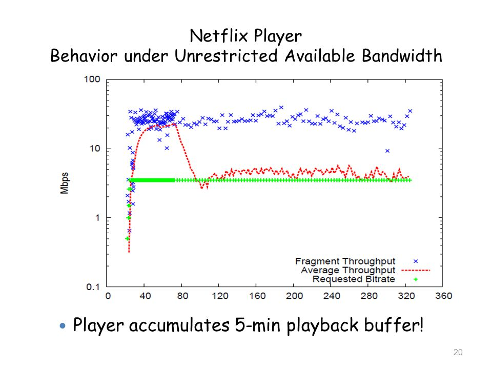 Netflix Player Behavior under Unrestricted Available Bandwidth