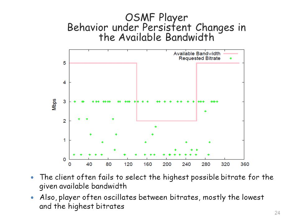 OSMF Player Behavior under Persistent Changes in