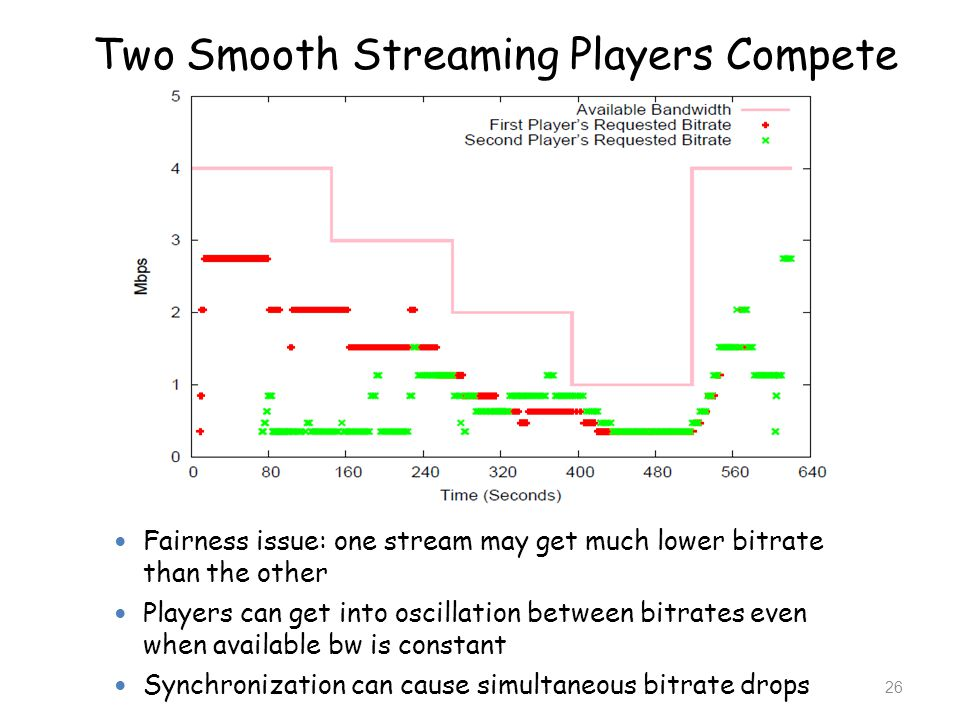 Two Smooth Streaming Players Compete