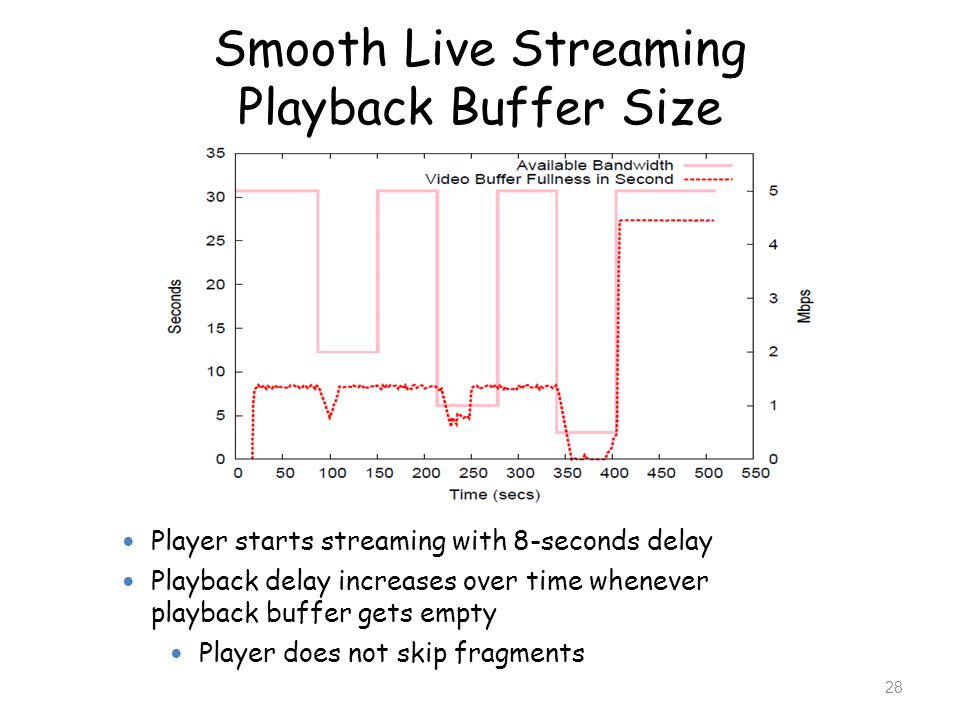 Smooth Live Streaming Playback Buffer Size