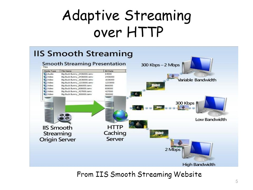Adaptive Streaming over HTTP