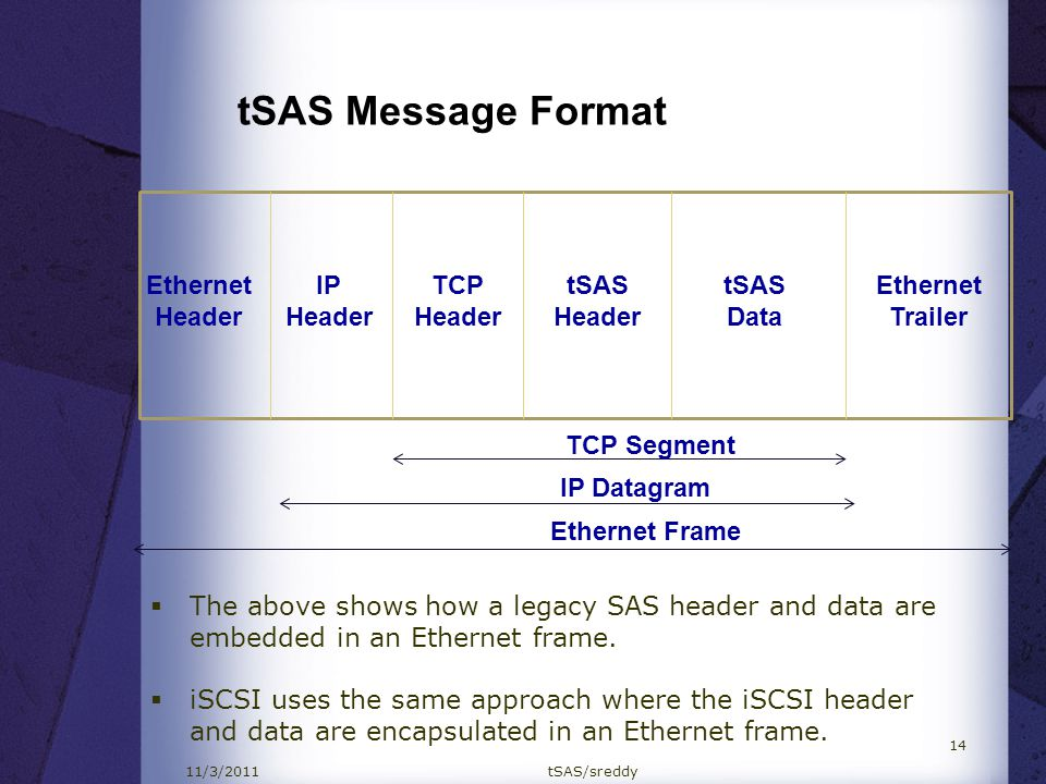 tSAS Message Format Ethernet Header IP Header TCP Header tSAS Header