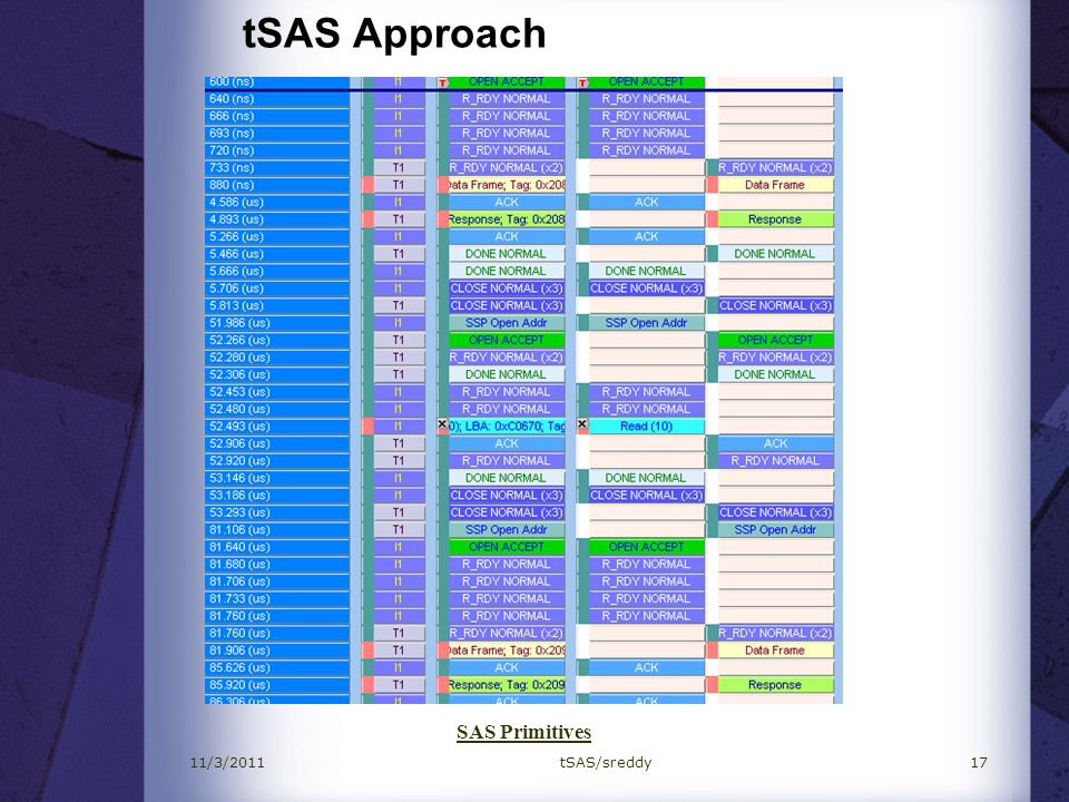 tSAS Approach SAS Primitives 11/3/2011 tSAS/sreddy