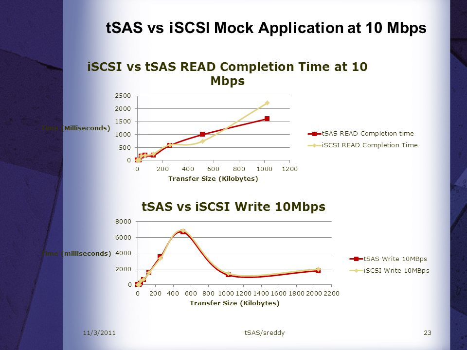 tSAS vs iSCSI Mock Application at 10 Mbps