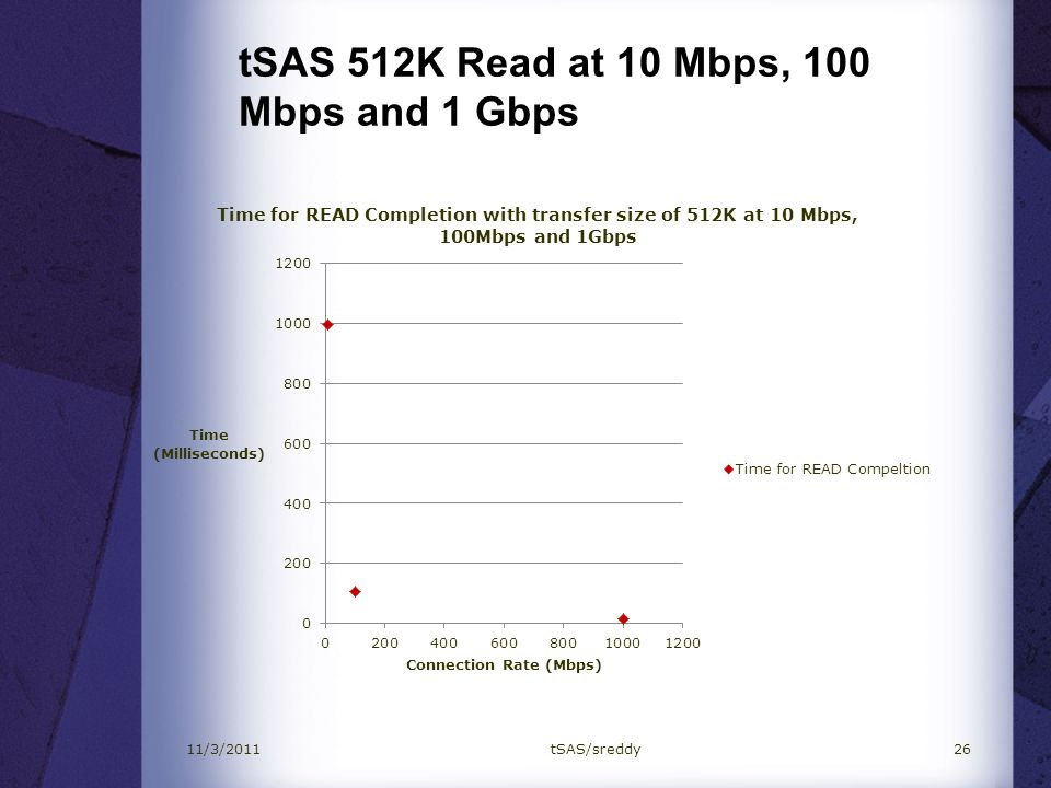 tSAS 512K Read at 10 Mbps, 100 Mbps and 1 Gbps
