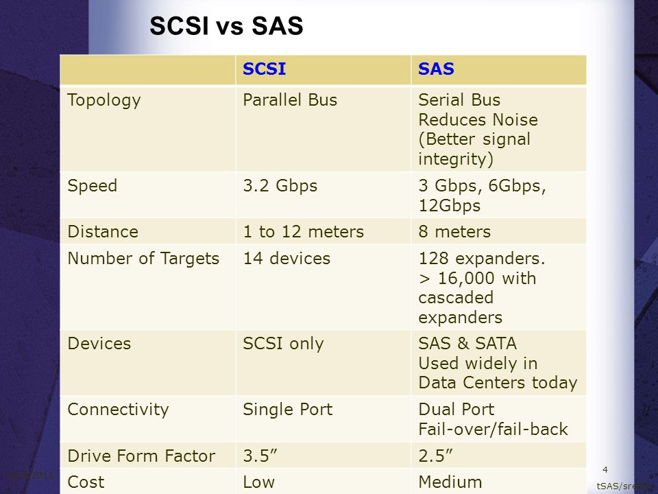SCSI vs SAS SCSI SAS Topology Parallel Bus Serial Bus