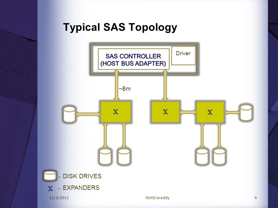Typical SAS Topology X X X X SAS CONTROLLER (HOST BUS ADAPTER) ~8m