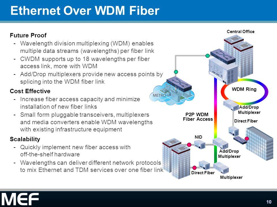 Ethernet Over WDM Fiber