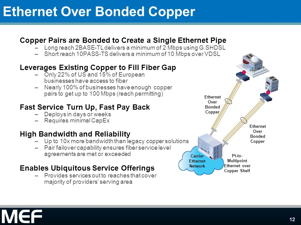 Ethernet Over Bonded Copper