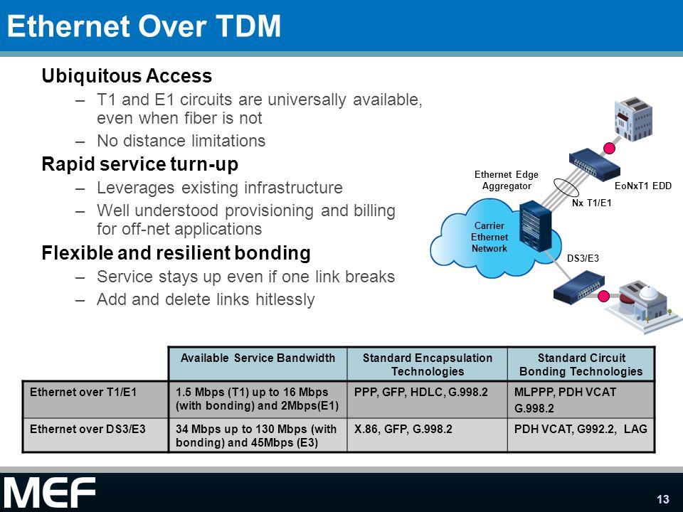 Ethernet Over TDM Ubiquitous Access Rapid service turn-up