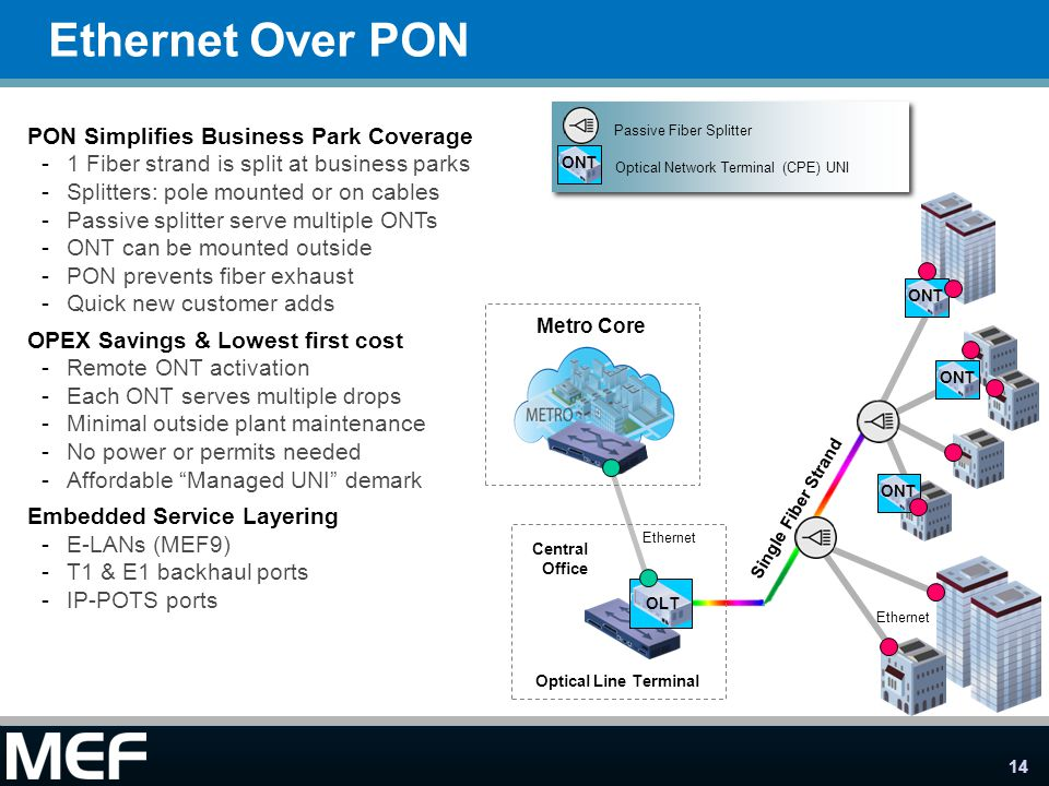 Ethernet Over PON PON Simplifies Business Park Coverage