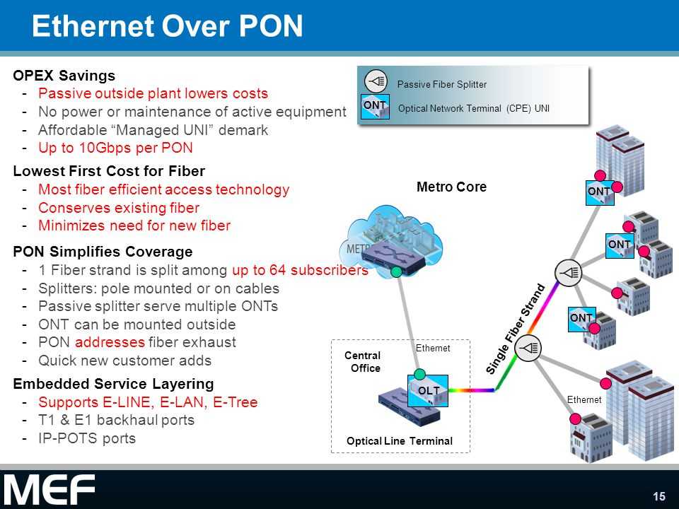 Ethernet Over PON OPEX Savings Passive outside plant lowers costs