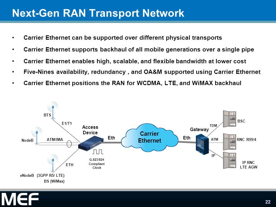 Next-Gen RAN Transport Network