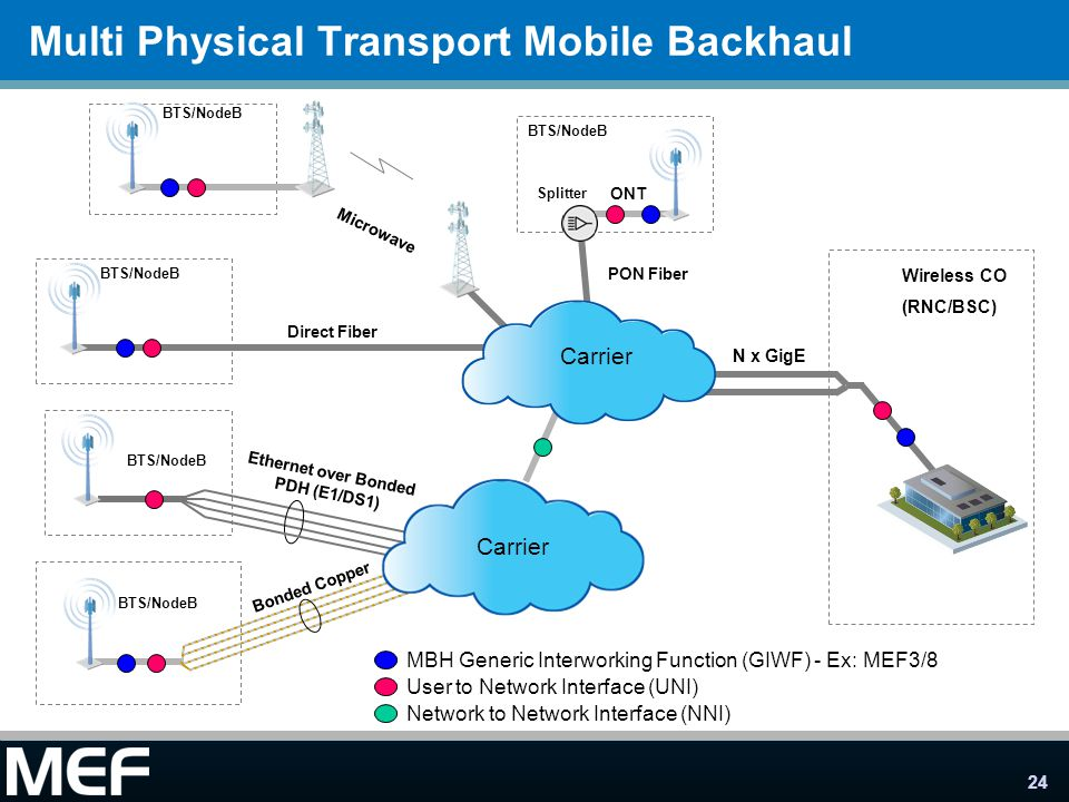 Multi Physical Transport Mobile Backhaul