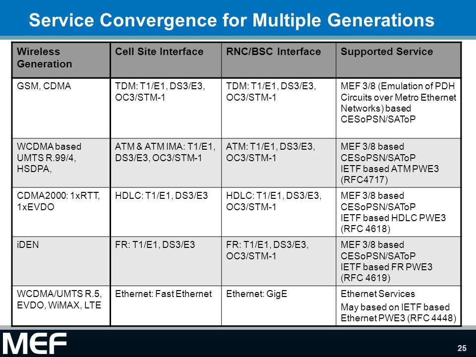 Service Convergence for Multiple Generations