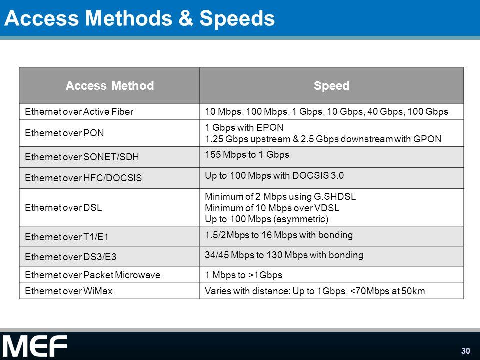 Access Methods & Speeds