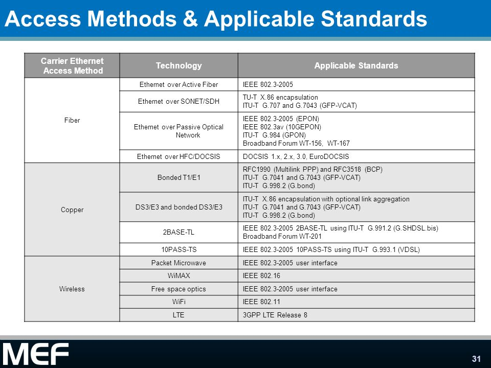 Access Methods & Applicable Standards