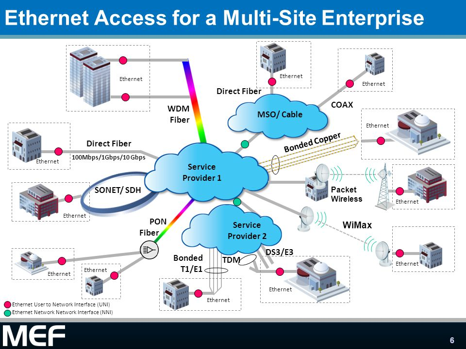 Ethernet Access for a Multi-Site Enterprise