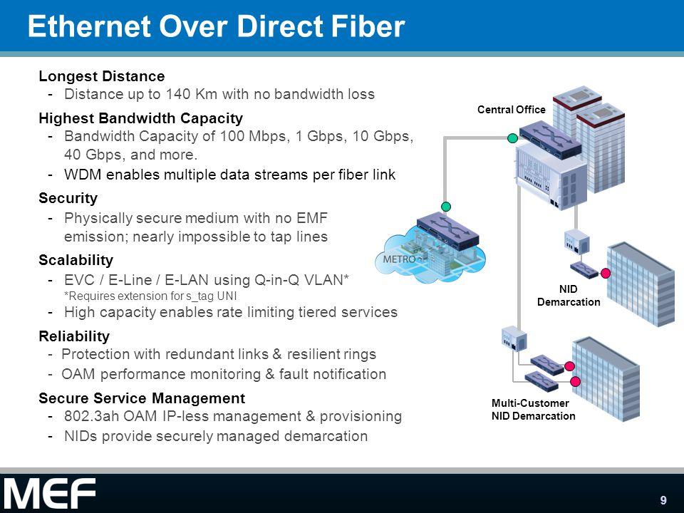Ethernet Over Direct Fiber