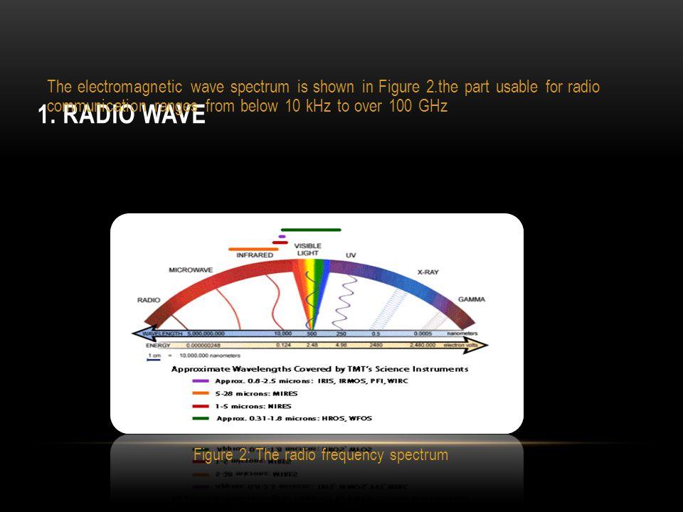Figure 2: The radio frequency spectrum