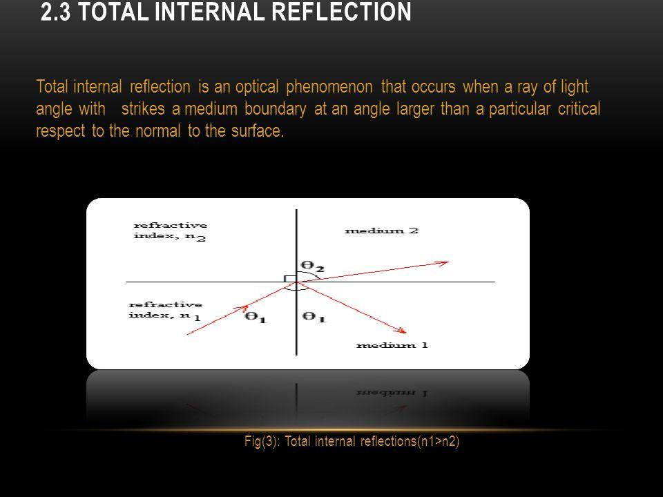 2.3 Total Internal Reflection