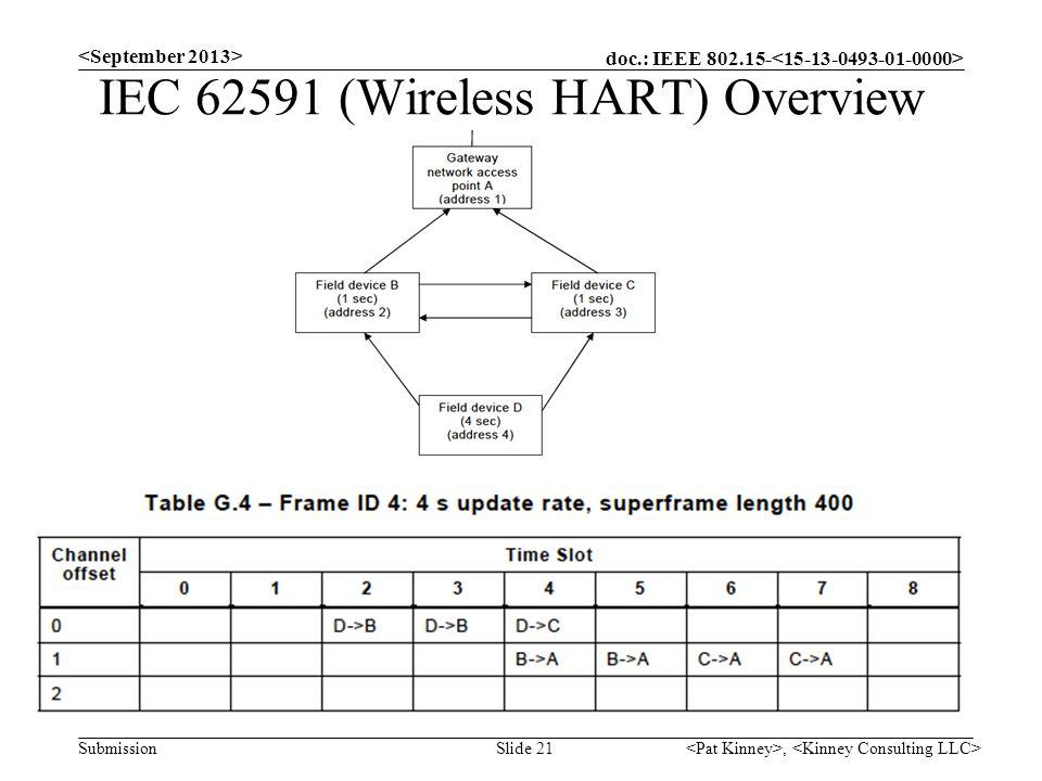IEC 62591 (Wireless HART) Overview