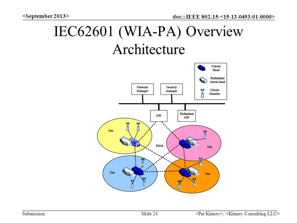 IEC62601 (WIA-PA) Overview Architecture