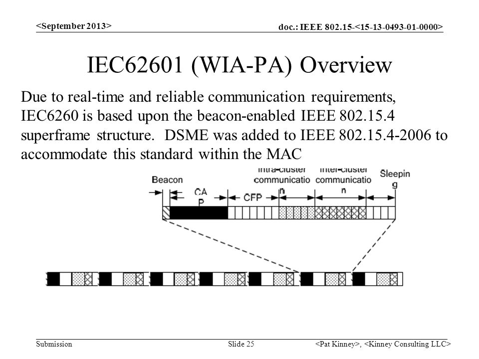 <September 2013> IEC62601 (WIA-PA) Overview.