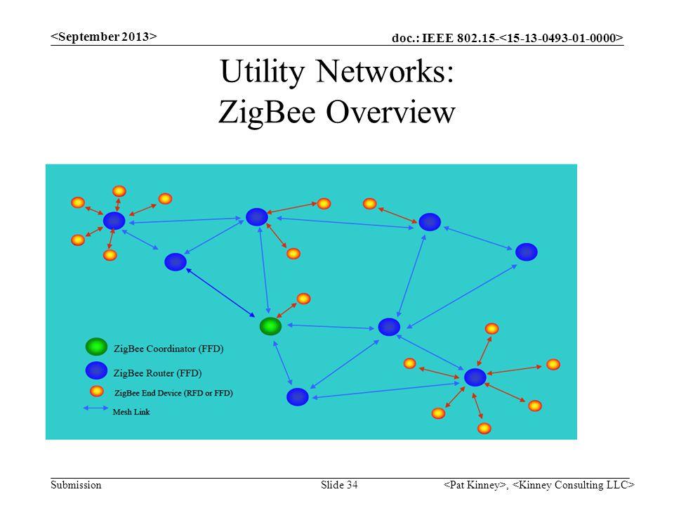 Utility Networks: ZigBee Overview