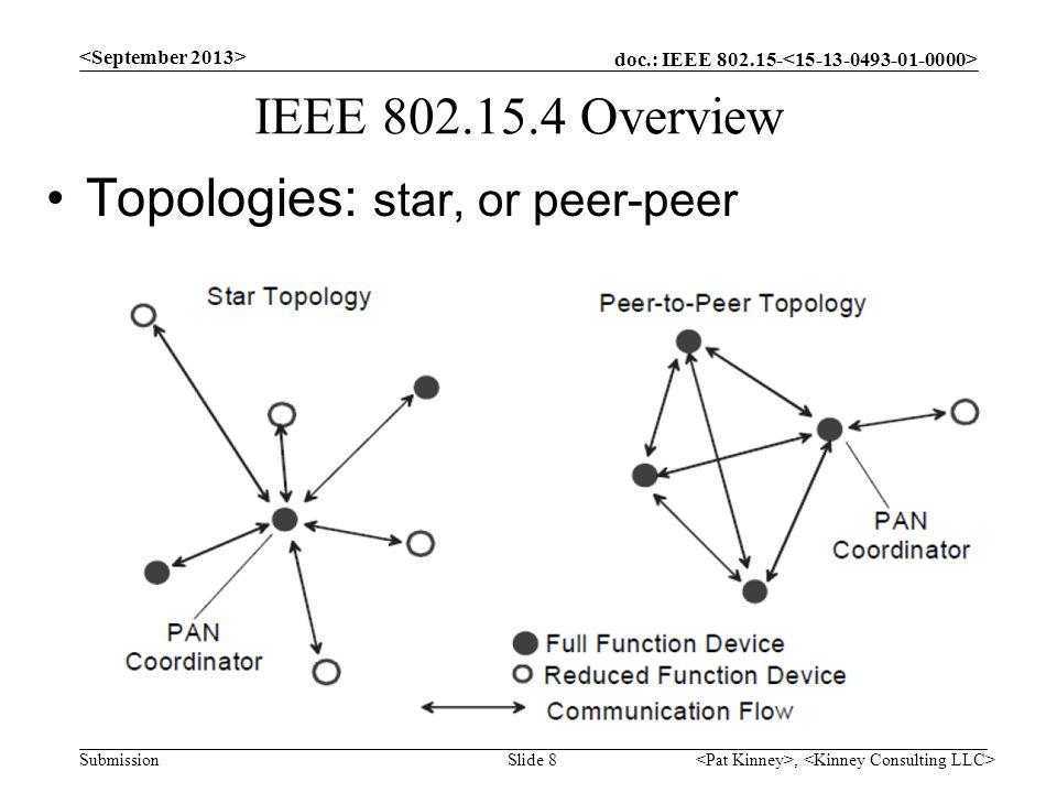 Topologies: star, or peer-peer