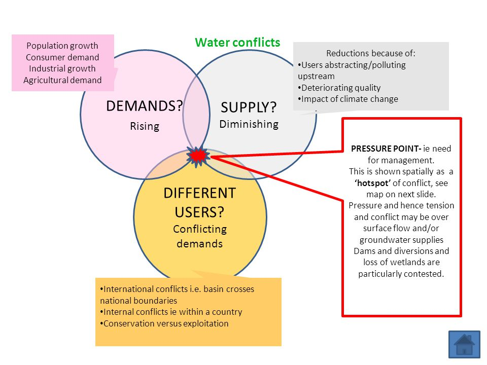 DEMANDS SUPPLY DIFFERENT USERS Water conflicts Rising Diminishing