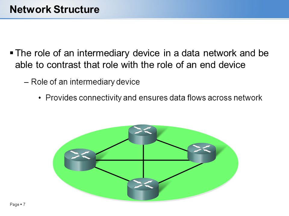 Network Structure The role of an intermediary device in a data network and be able to contrast that role with the role of an end device.