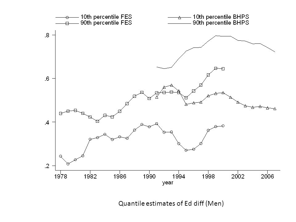 Quantile estimates of Ed diff (Men)