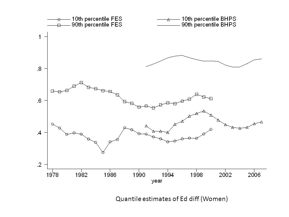 Quantile estimates of Ed diff (Women)
