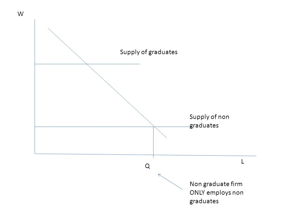 W Supply of graduates Supply of non graduates L Q Non graduate firm ONLY employs non graduates