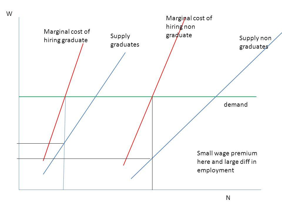 W Marginal cost of hiring non graduate. Marginal cost of hiring graduate. Supply graduates. Supply non graduates.