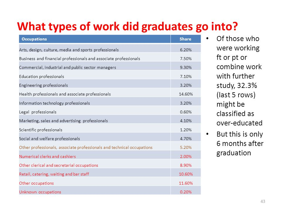 What types of work did graduates go into