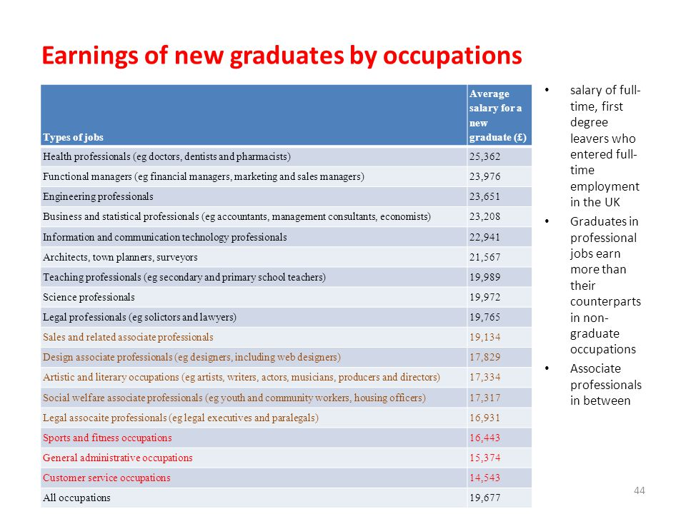 Earnings of new graduates by occupations