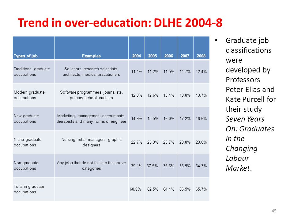 Trend in over-education: DLHE 2004-8