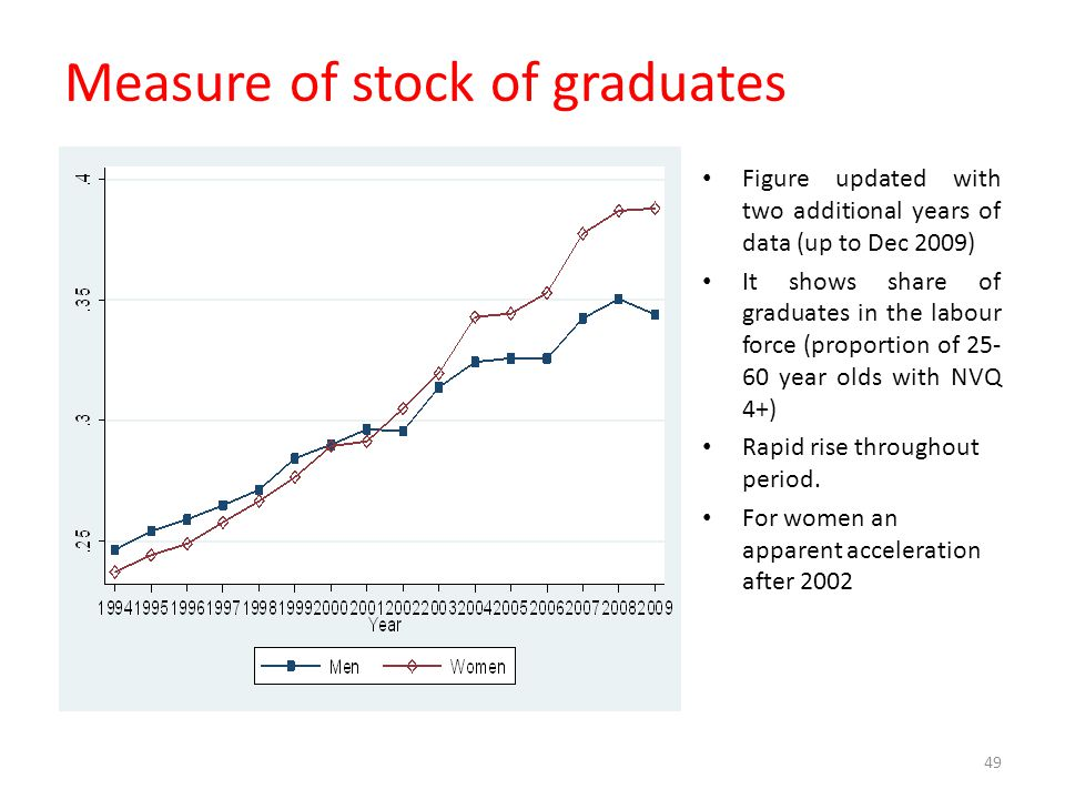 Measure of stock of graduates