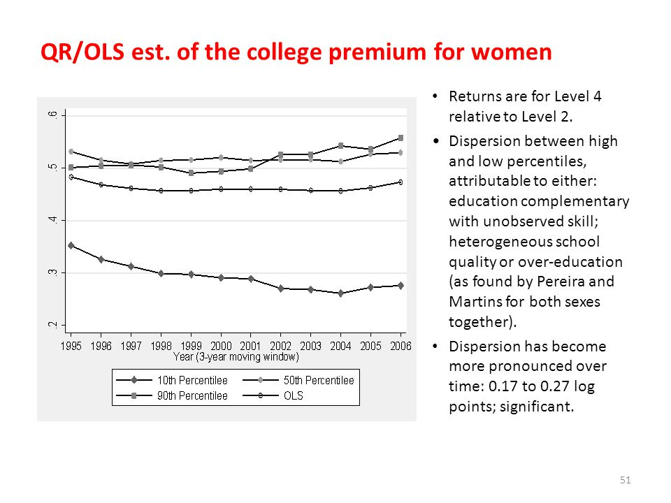 QR/OLS est. of the college premium for women