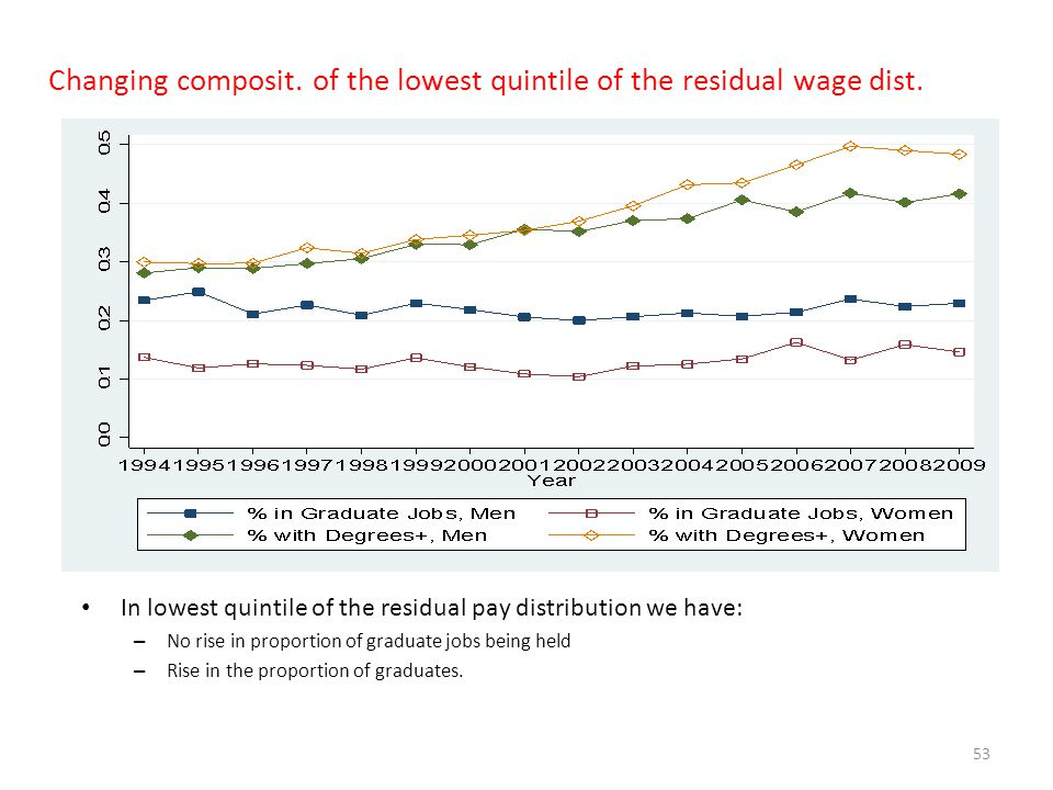 Changing composit. of the lowest quintile of the residual wage dist.