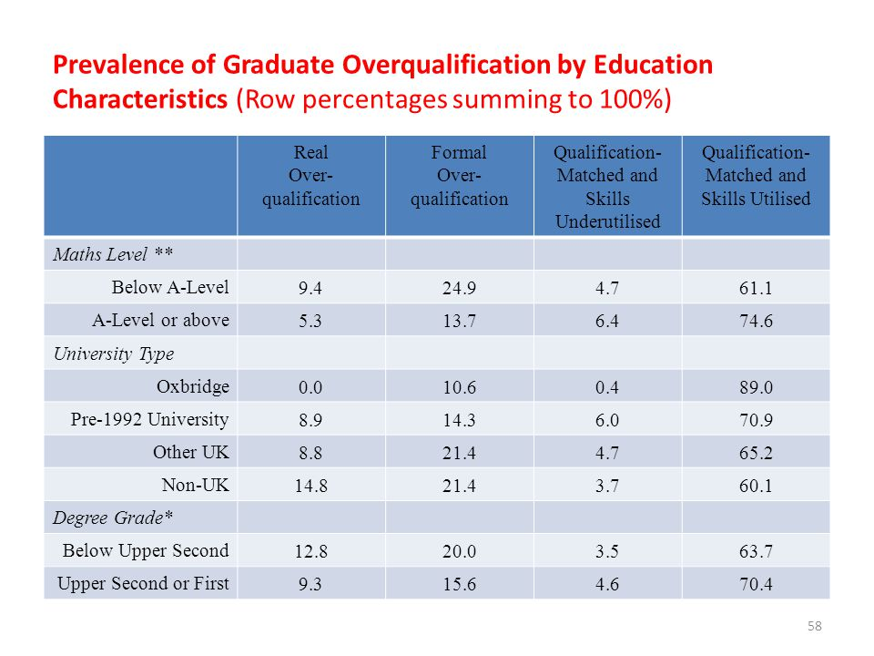 Prevalence of Graduate Overqualification by Education Characteristics (Row percentages summing to 100%)