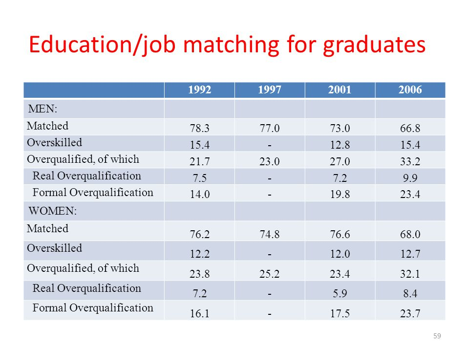 Education/job matching for graduates