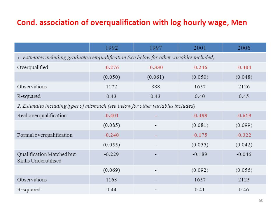 Cond. association of overqualification with log hourly wage, Men