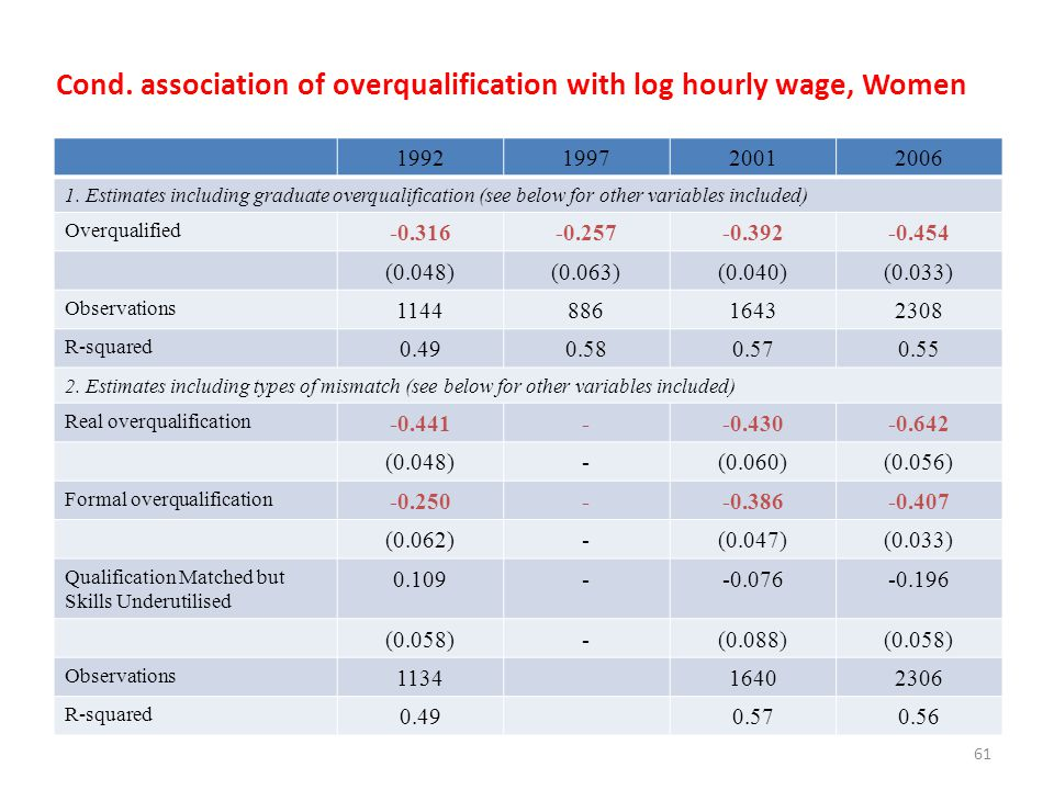 Cond. association of overqualification with log hourly wage, Women
