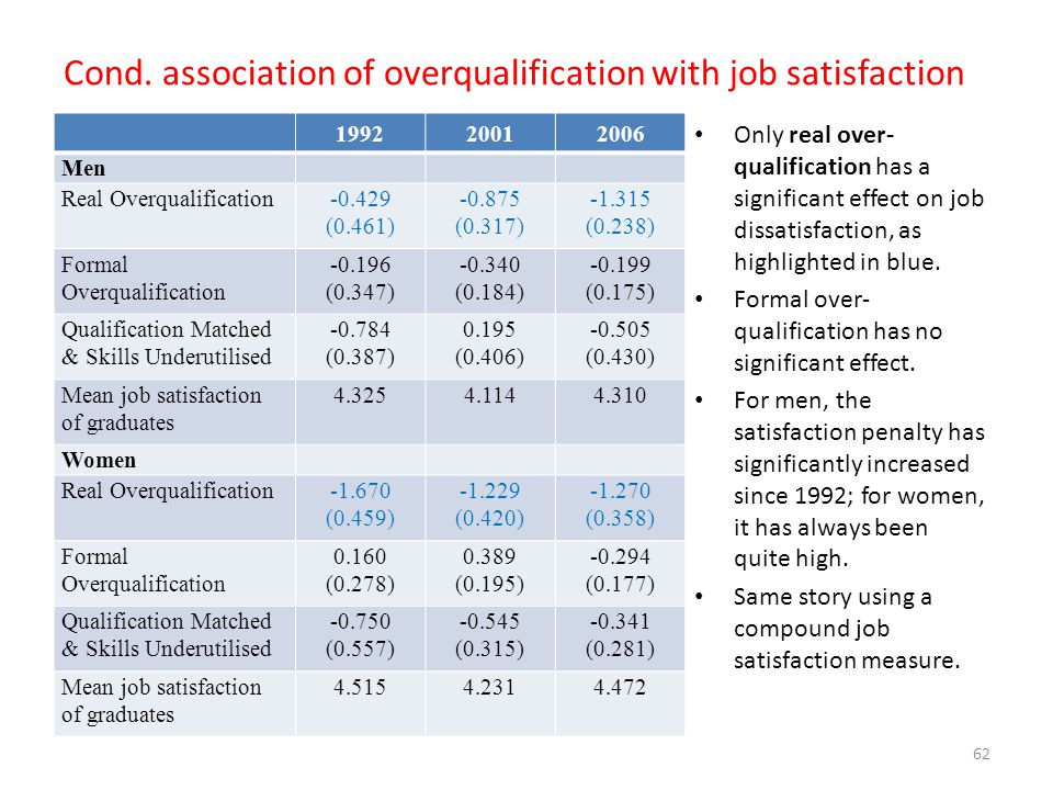 Cond. association of overqualification with job satisfaction
