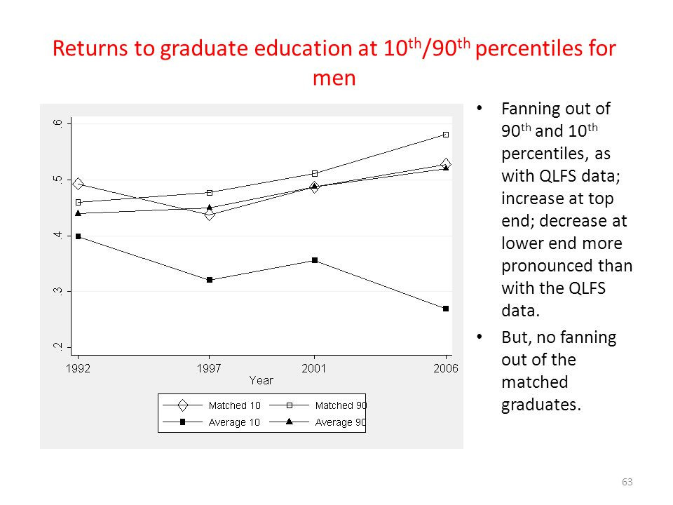 Returns to graduate education at 10th/90th percentiles for men