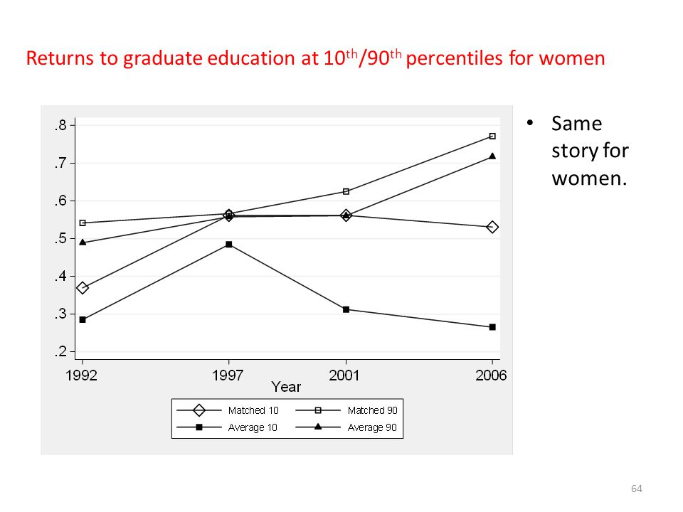 Returns to graduate education at 10th/90th percentiles for women
